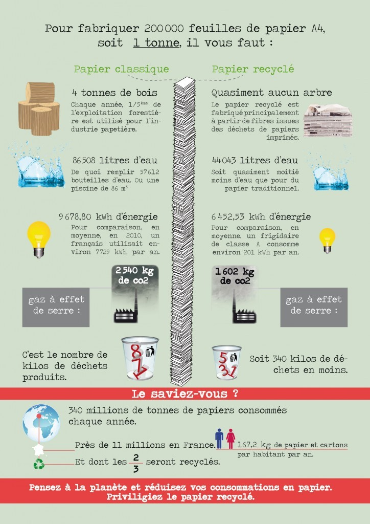 infographie-papier-recycle